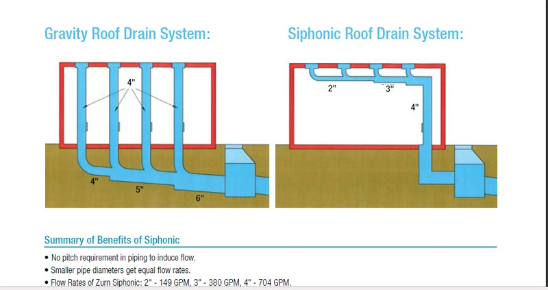 Siphonic roof drains for Roof drainage system
